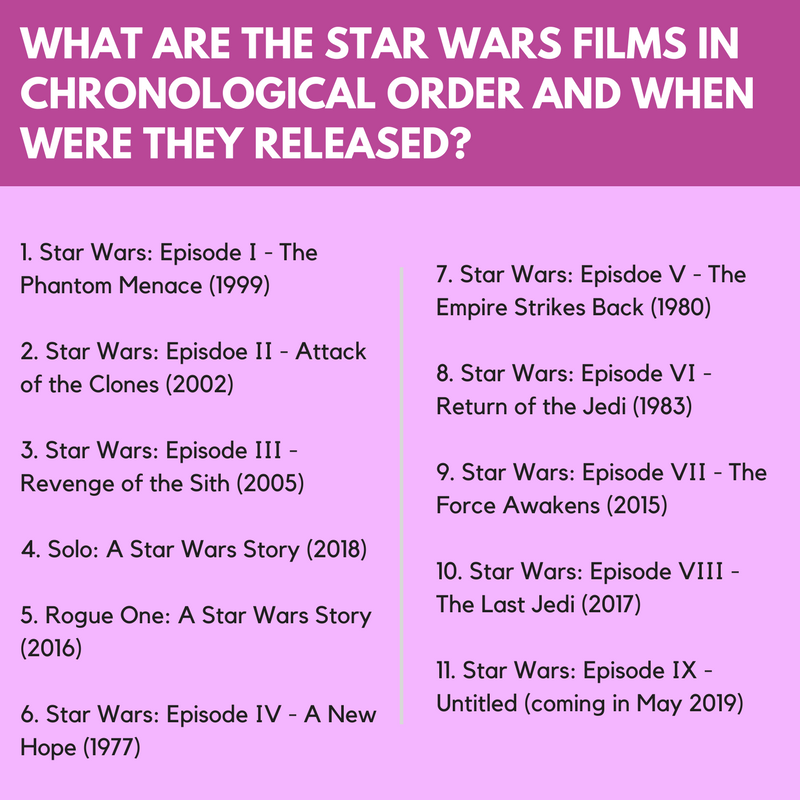 Star Wars May the 4th be with you all the movies in chronological order