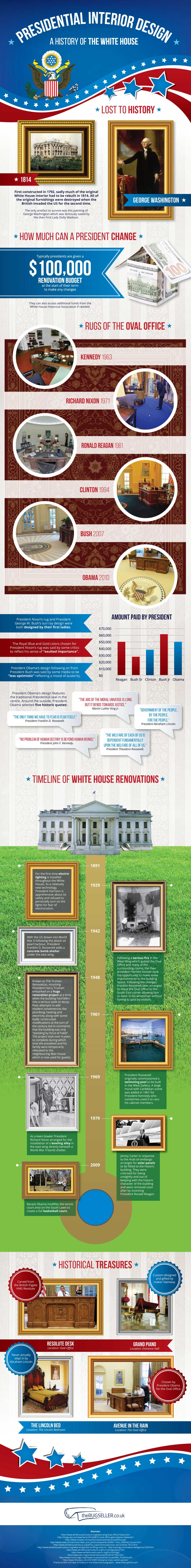 White House Renovations Rugs & Interior Design